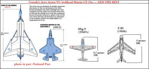 Size of the Avro Arrow