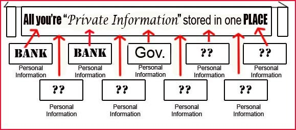 personal information stored in one location